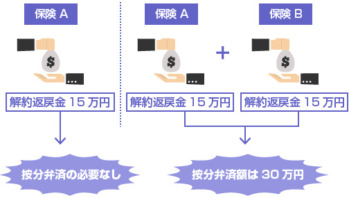 解約返戻金15万円の保険が2つある場合、按分弁済額は30万円になる-説明図