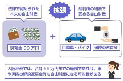 大阪地裁では、合計99万円までの範囲であれば、車や保険の解約返戻金等も自由財産になる可能性がある-説明図