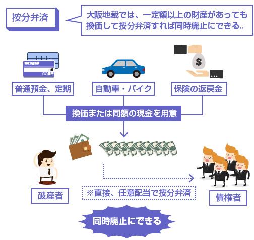 按分弁済の説明図-大阪地裁では、一定額以上の財産があっても換価して按分弁済すれば同時廃止にできる。