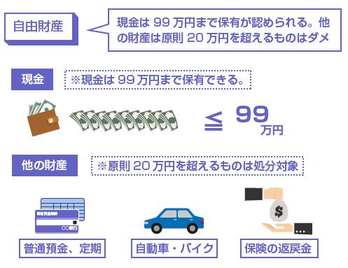 現金は99万円まで保有が認められる。他の財産は原則20万円を超えるものはダメ-説明図