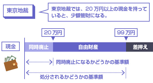 東京地裁では、20万円以上の現金を持っていると、少額管財になる。-説明図