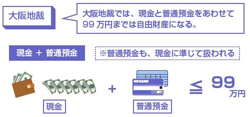 大阪地裁では、現金と普通預金をあわせて99万円までは自由財産になる。-説明図