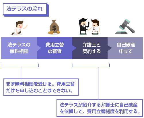 法テラス利用の流れの図