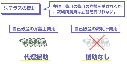 弁護士費用は費用の立替を受けれるが、裁判所費用は立替を受けれない。-説明図
