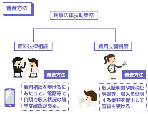 「無料法律相談」と「費用立替制度」のそれぞれの審査方法-図
