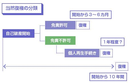 当然復権の分類(免責許可、個人再生の認可、破産開始から10年の3パターン)の図
