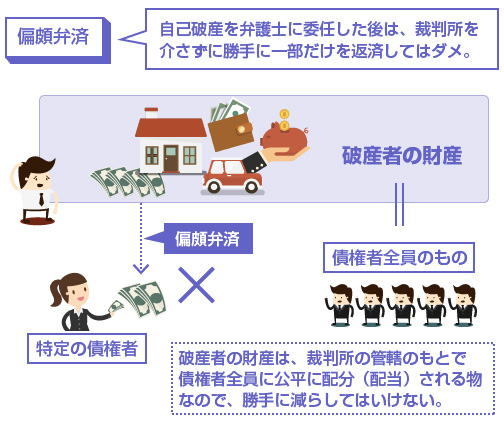 偏頗弁済の説明図