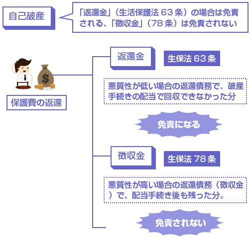 「返還金」(生活保護法63条)の場合は免責される、「徴収金」(78条)は免責されない-説明図