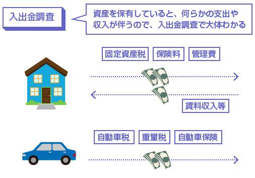 資産を保有していると、何らかの支出や収入が伴うので、入出金調査でわかる。-図