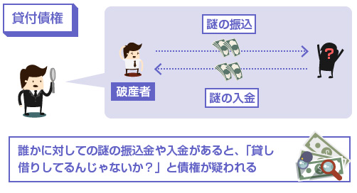 貸付債権-謎の入出金があると、「誰かに貸してるんじゃないか?」「返済してるんじゃないか?」も疑われる-図