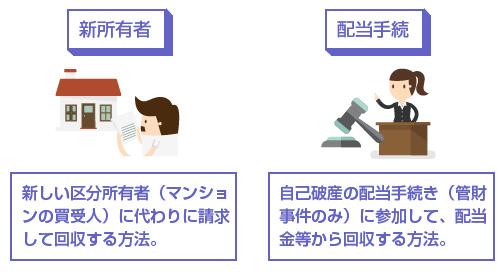 管理費の回収の2つの方法-図