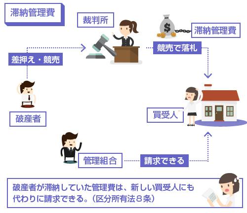 破産者が滞納していた管理費は、新しい買受人にも代わりに請求できる。(区分所有法8条)-説明図