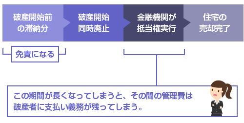 同時廃止後、金融機関が住宅を売却するまでの期間の管理費-図