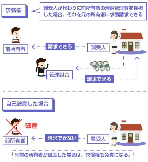 自己破産した場合の、管理費の求償権の扱い-説明図