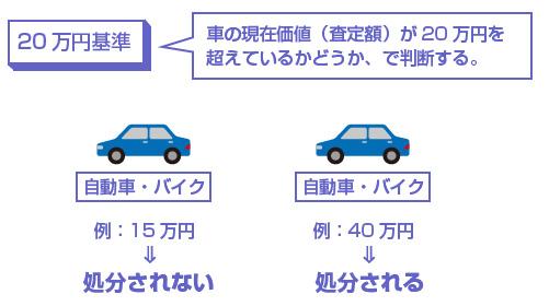 車の現在価値(査定額)が20万円を超えているかどうか、で判断する-図