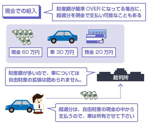財産額が基準OVERになってる場合に、超過分を現金で支払い可能なこともある-説明図
