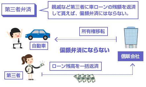 親戚など第三者に車ローンの残額を返済して貰えば、偏頗弁済にはならない-図