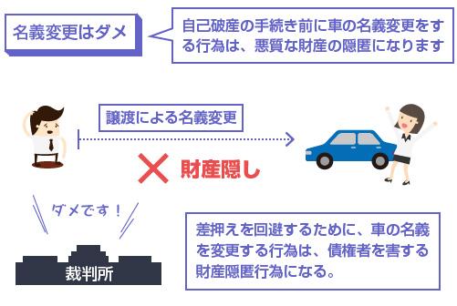 自己破産の手続き前に車の名義変更をする行為は、悪質な財産の隠匿になります-説明図