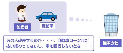 「あの人破産するのか・・・、自動車ローンまだ払い終わってないし、車を回収しないとな・・・」-イラスト