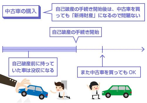 自己破産の手続き開始後は、中古車を買っても「新得財産」になるので問題ない-説明図