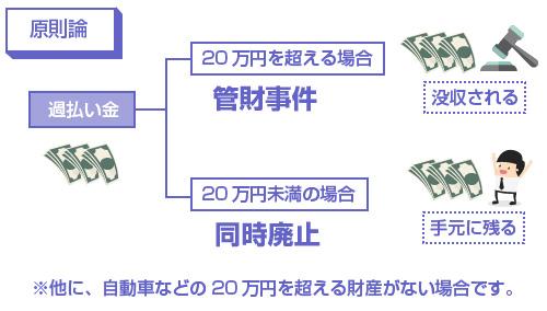過払い金が20万円を超える場合は、管財事件となり没収される。20万円未満の場合は同時廃止になり、手元に残る-図