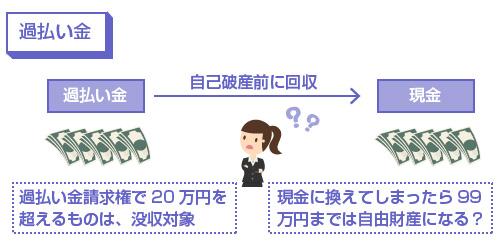 過払い金-自己破産前に現金に換えてしまえば、99万円までは自由財産になる?―図