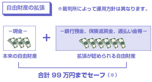 現金、銀行預金、過払い金などの合計で99万円まではセーフ-図