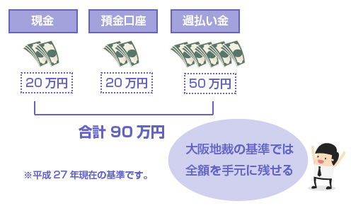 現金20万円、預金口座20万円、過払い金50万円の場合の例