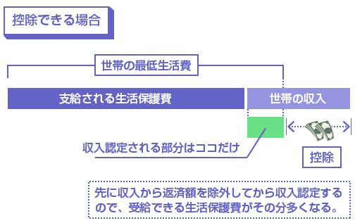 控除できる場合の説明図-先に収入から返済額を除外してから収入認定するので、受給できる生活保護費がその分多くなる。