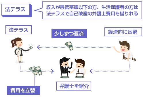 法テラスの説明図-収入が最低基準以下の方、生活保護者の方は法テラスで自己破産の弁護士費用を借りられる