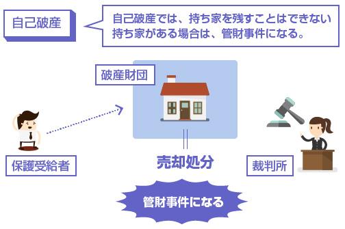 自己破産では、持ち家を残すことはできない持ち家がある場合は、管財事件になる-説明図