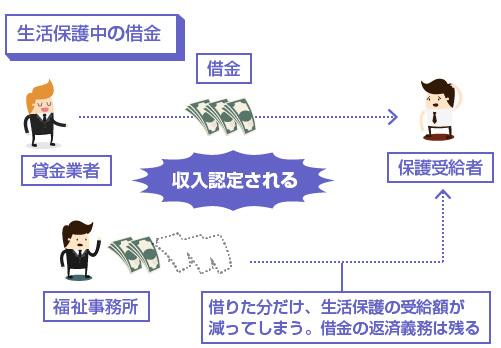 生活保護受給中の借金の説明図-借りた分だけ、生活保護の受給額が減ってしまう。借金の返済義務は残る