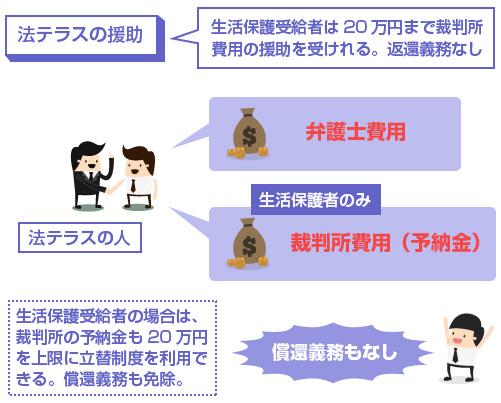 生活保護受給者は法テラスで20万円まで裁判所費用の援助を受けれる。返還義務なし-説明図