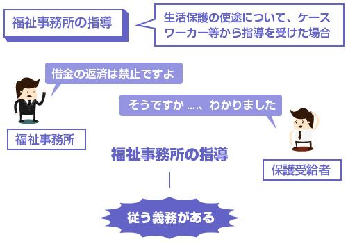 生活保護の使途について、ケースワーカー等から指導を受けた場合、従う義務がある-説明図