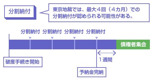 東京地裁では、最大4回(4カ月)での分割納付が認められる可能性がある。-予納金分割納付の図