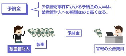 少額管財事件にかかる予納金の大半は、破産管財人への報酬なので高くなる-図