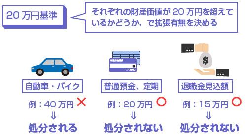 自由財産の拡張-20万円基準の説明図