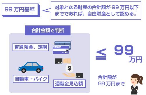 自由財産の拡張-99万円基準の説明図
