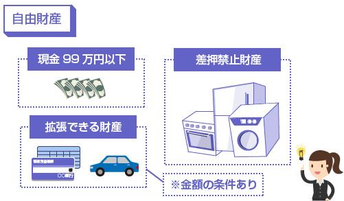 自由財産の3つの種類-00万円以下の現金、差押禁止財産、拡張が認められる財産の図