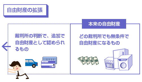 自由財産の拡張のイラスト図