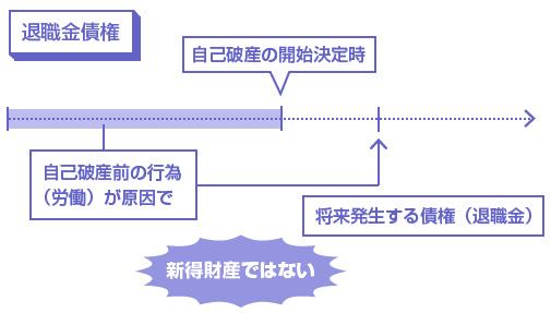 退職金債権-自己破産前の行為が原因で、将来発生する債権は新得財産にはならない-説明図