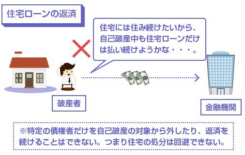 ※特定の債権者だけを自己破産の対象から外したり、返済を続けることはできない。-説明図