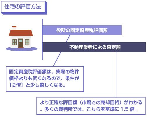 固定資産税評価額は、実際の住宅の評価額よりも低く出るので、条件が「2倍」と厳しくなる-説明図