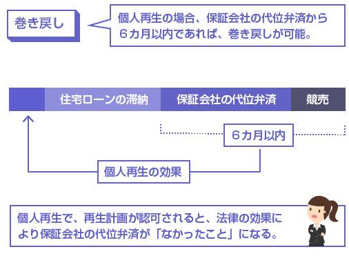 個人再生の場合、保証会社の代位弁済から 6カ月以内であれば、巻き戻しが可能。-説明図
