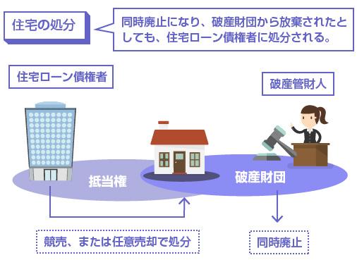 同時廃止になり、破産財団から放棄されたとしても、住宅ローン債権者に処分される。-説明図