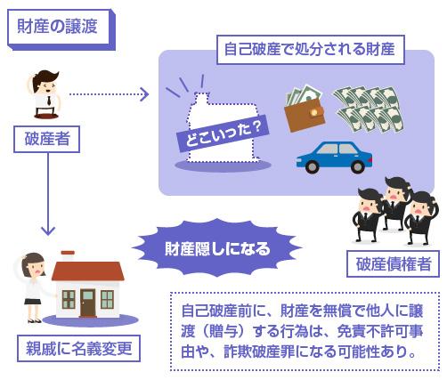自己破産前に、財産を無償で他人に譲 渡(贈与)する行為は、免責不許可事由や、詐欺破産罪になる可能性あり-説明図