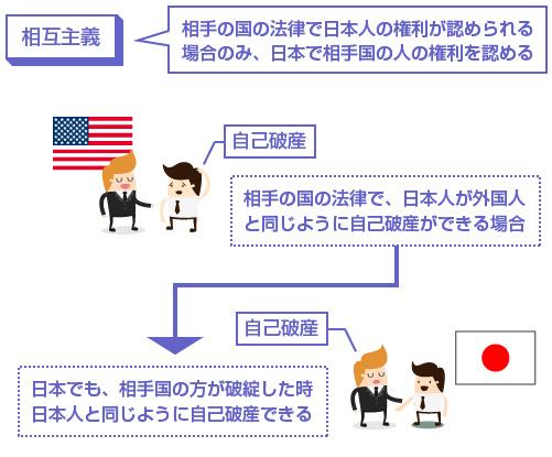 相互主義の説明図-相手の国の法律で日本人の権利が認められる場合のみ、日本で相手国の人の権利を認める
