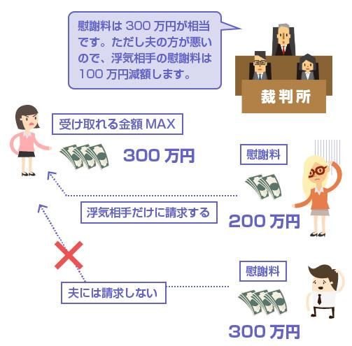 具体例の図
