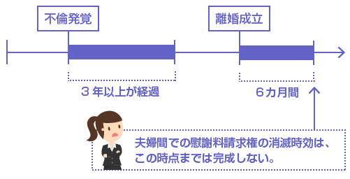 夫婦間での慰謝料請求権の消滅時効は、離婚成立から6カ月時点までは完成しない-図