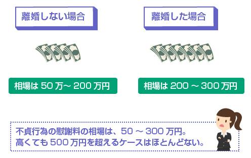 慰謝料の相場-不貞行為の慰謝料の相場は、50~300万円。高くても500万円を超えるケースはほとんどない。